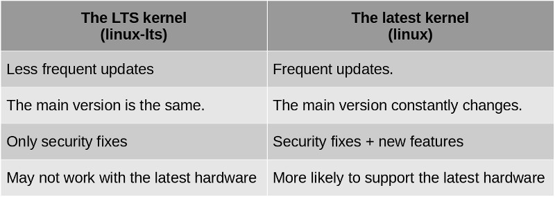 comparison table: linux vs linux-lts in Arch Linux
