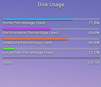 Plasma 5 Disk Usage widget